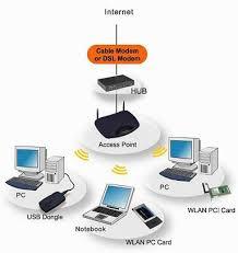 setting jaringan warnet